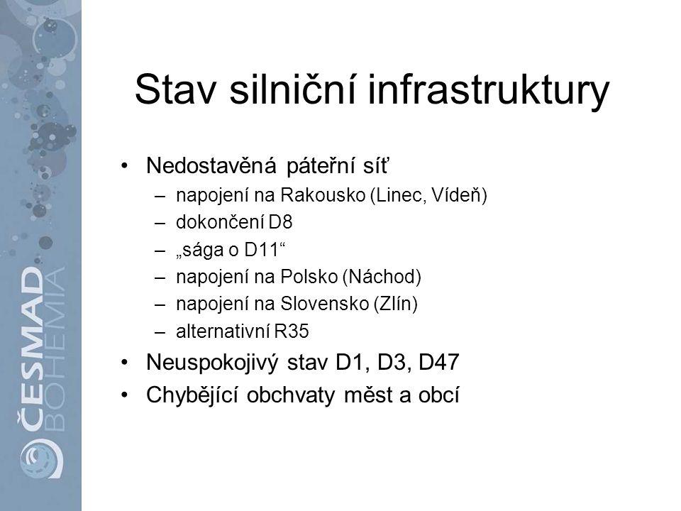 """Stav silniční infrastruktury Nedostavěná páteřní síť –napojení na Rakousko (Linec, Vídeň) –dokončení D8 –""""sága o D11"""" –napojení na Polsko (Náchod) –na"""