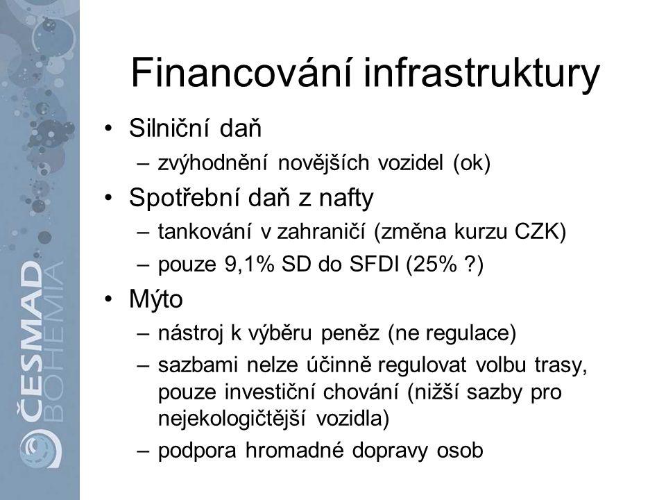 Financování infrastruktury Silniční daň –zvýhodnění novějších vozidel (ok) Spotřební daň z nafty –tankování v zahraničí (změna kurzu CZK) –pouze 9,1%