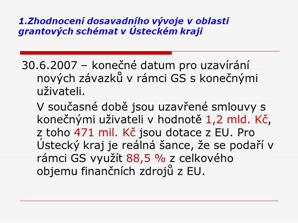 1.Zhodnocení dosavadního vývoje v oblasti grantových schémat v Ústeckém kraji 30.6.2007 – konečné datum pro uzavírání nových závazků v rámci GS s kone