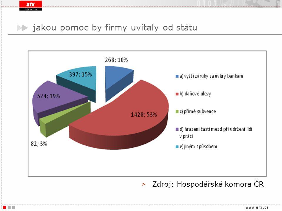 jakou pomoc by firmy uvítaly od státu > Zdroj: Hospodářská komora ČR