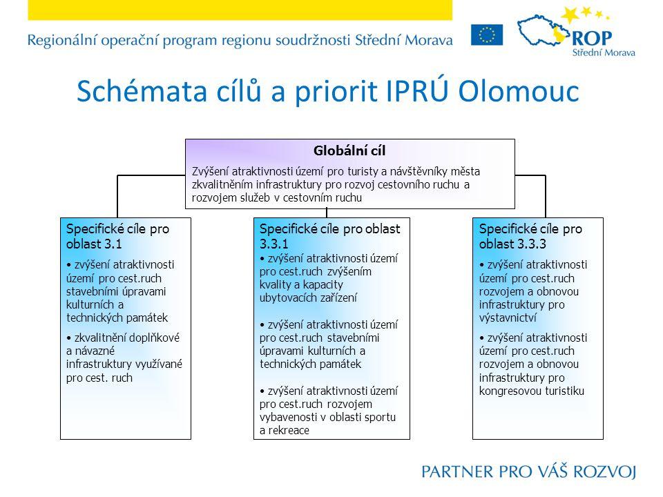 Schémata cílů a priorit IPRÚ Olomouc Globální cíl Zvýšení atraktivnosti území pro turisty a návštěvníky města zkvalitněním infrastruktury pro rozvoj cestovního ruchu a rozvojem služeb v cestovním ruchu Specifické cíle pro oblast 3.1 zvýšení atraktivnosti území pro cest.ruch stavebními úpravami kulturních a technických památek zkvalitnění doplňkové a návazné infrastruktury využívané pro cest.
