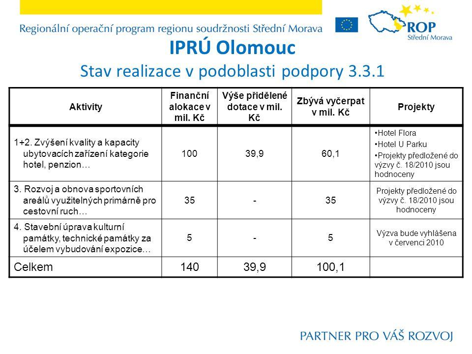 IPRÚ Olomouc Stav realizace v podoblasti podpory 3.3.1 Aktivity Finanční alokace v mil.