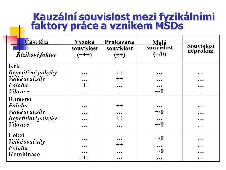 Kauzální souvislost mezi fyzikálními faktory práce a vznikem MSDs Kauzální souvislost mezi fyzikálními faktory práce a vznikem MSDs Část těla Rizikový faktor Vysokásouvislost(+++)Prokázánasouvislost(++) Malá souvislost (+/0) Souvislost neprokáz.