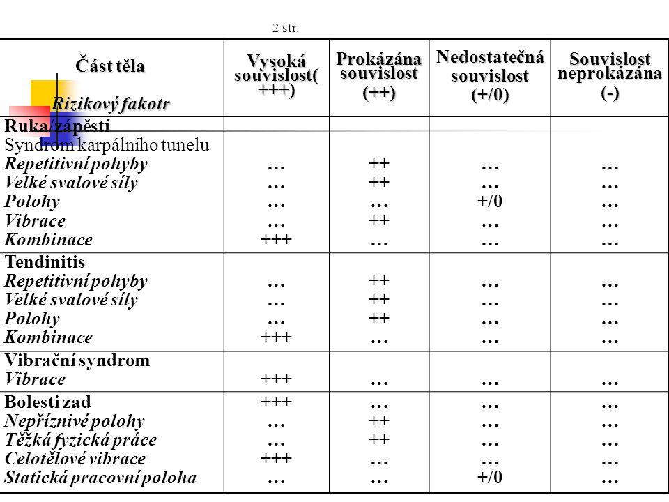 Část těla Rizikový fakotr Vysoká souvislost( +++) Prokázána souvislost (++)Nedostatečnásouvislost(+/0) Souvislost neprokázána (-) Ruka/zápěstí Syndrom karpálního tunelu Repetitivní pohyby Velké svalové síly Polohy Vibrace Kombinace … +++ ++ … ++ … +/0 … ………………………… Tendinitis Repetitivní pohyby Velké svalové síly Polohy Kombinace … +++ ++ … …………………… …………………… Vibrační syndrom Vibrace+++……… Bolesti zad Nepříznivé polohy Těžká fyzická práce Celotělové vibrace Statická pracovní poloha +++ … +++ … ++ … +/0 ………………………… 2 str.