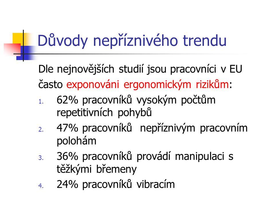 Důvody nepříznivého trendu Dle nejnovějších studií jsou pracovníci v EU často exponováni ergonomickým rizikům: 1. 62% pracovníků vysokým počtům repeti