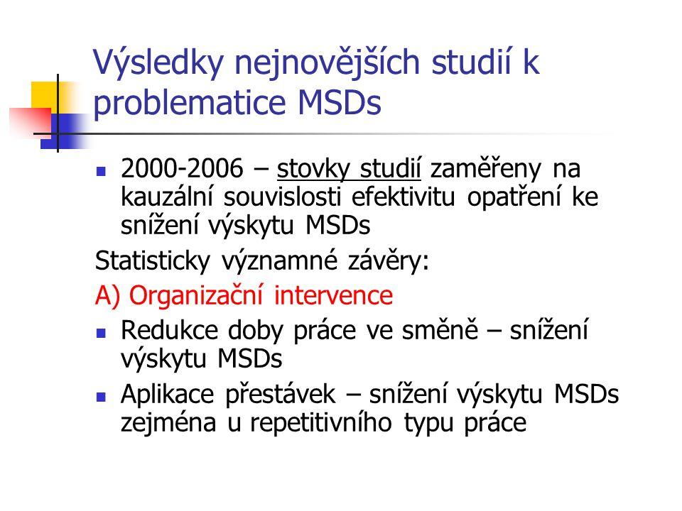 Výsledky nejnovějších studií k problematice MSDs 2000-2006 – stovky studií zaměřeny na kauzální souvislosti efektivitu opatření ke snížení výskytu MSDs Statisticky významné závěry: A) Organizační intervence Redukce doby práce ve směně – snížení výskytu MSDs Aplikace přestávek – snížení výskytu MSDs zejména u repetitivního typu práce