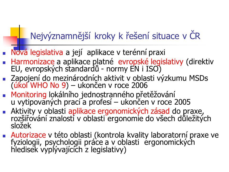 Nejvýznamnější kroky k řešení situace v ČR Nová legislativa a její aplikace v terénní praxi Harmonizace a aplikace platné evropské legislativy (direktiv EU, evropských standardů - normy EN i ISO) Zapojení do mezinárodních aktivit v oblasti výzkumu MSDs (úkol WHO No 9) – ukončen v roce 2006 Monitoring lokálního jednostranného přetěžování u vytipovaných prací a profesí – ukončen v roce 2005 Aktivity v oblasti aplikace ergonomických zásad do praxe, rozšiřování znalostí v oblasti ergonomie do všech důležitých složek Autorizace v této oblasti (kontrola kvality laboratorní praxe ve fyziologii, psychologii práce a v oblasti ergonomických hledisek vyplývajících z legislativy)