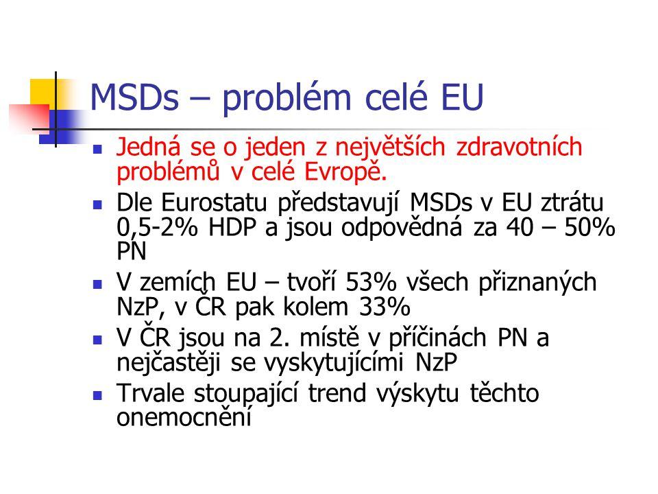 MSDs – problém celé EU Jedná se o jeden z největších zdravotních problémů v celé Evropě. Dle Eurostatu představují MSDs v EU ztrátu 0,5-2% HDP a jsou
