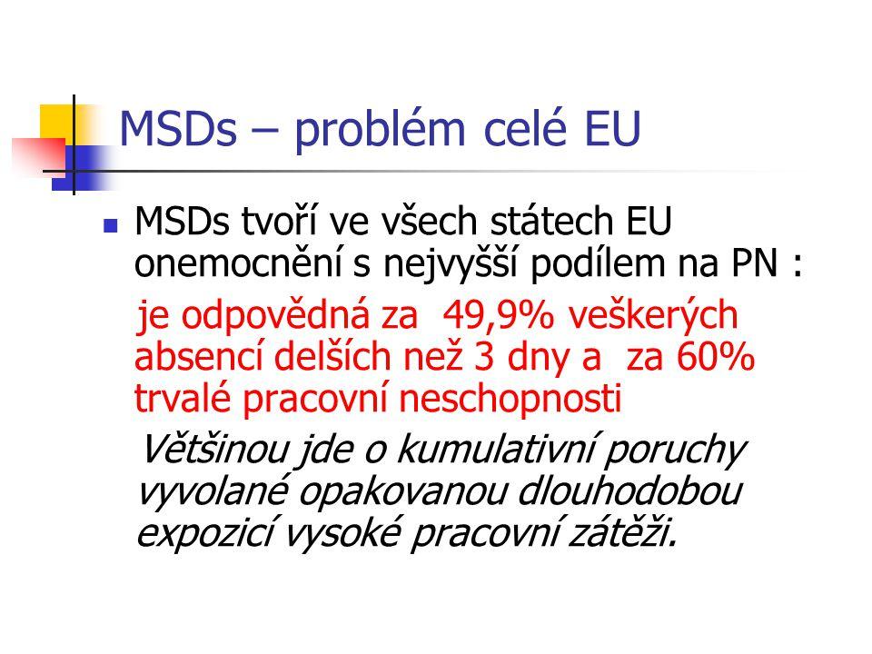 MSDs – problém celé EU MSDs tvoří ve všech státech EU onemocnění s nejvyšší podílem na PN : je odpovědná za 49,9% veškerých absencí delších než 3 dny a za 60% trvalé pracovní neschopnosti Většinou jde o kumulativní poruchy vyvolané opakovanou dlouhodobou expozicí vysoké pracovní zátěži.