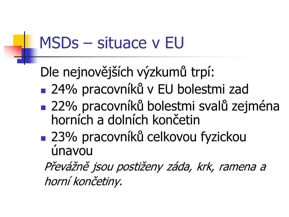 MSDs – situace v EU Dle nejnovějších výzkumů trpí: 24% pracovníků v EU bolestmi zad 22% pracovníků bolestmi svalů zejména horních a dolních končetin 2