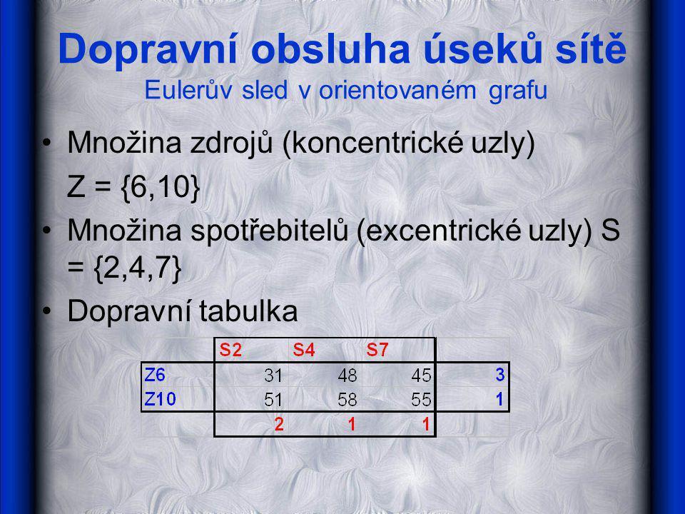 Dopravní obsluha úseků sítě Eulerův sled v orientovaném grafu Optimální řešení (pomocí SW Dumkosa) Cesta Z6-S2 bude projeta navíc 2x, Z6-S4 1x a Z10-S7 1x.