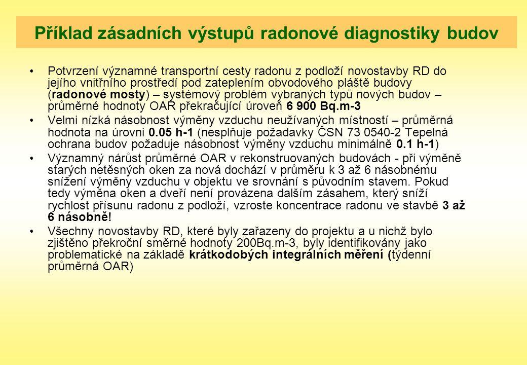 Příklad zásadních výstupů radonové diagnostiky budov Potvrzení významné transportní cesty radonu z podloží novostavby RD do jejího vnitřního prostředí