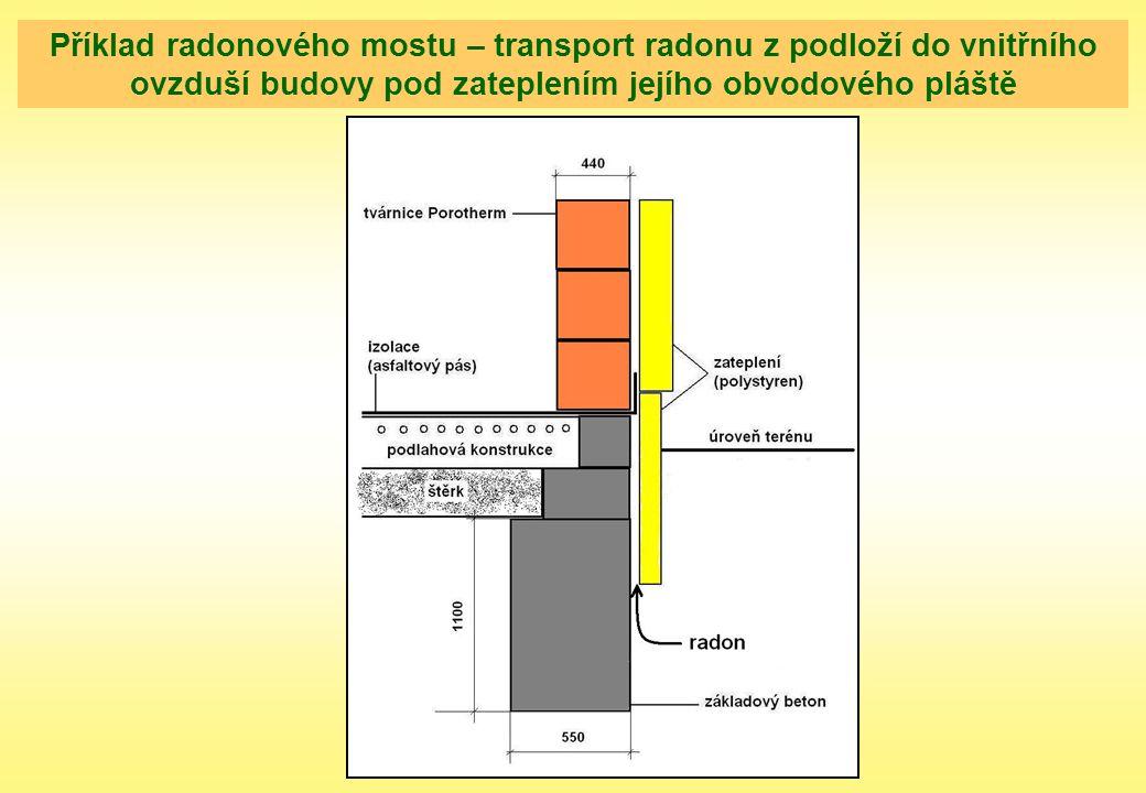 Příklad radonového mostu – transport radonu z podloží do vnitřního ovzduší budovy pod zateplením jejího obvodového pláště