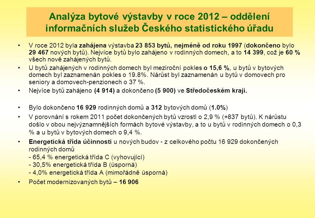 Analýza bytové výstavby v roce 2012 – oddělení informačních služeb Českého statistického úřadu V roce 2012 byla zahájena výstavba 23 853 bytů, nejméně