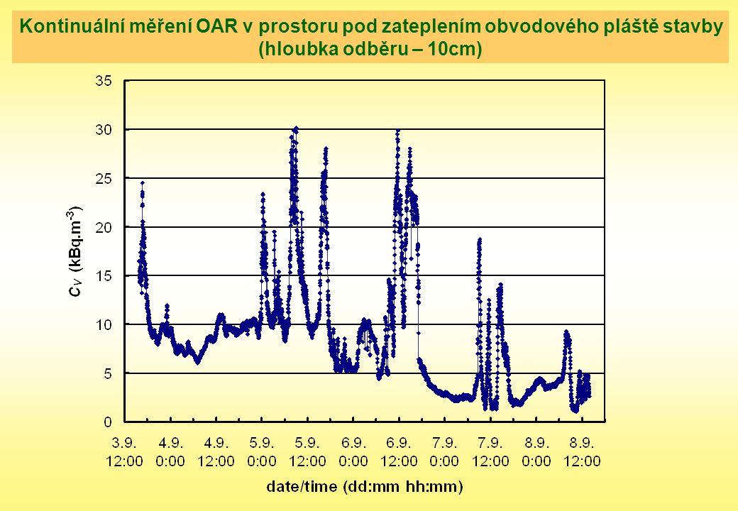 Kontinuální měření OAR v prostoru pod zateplením obvodového pláště stavby (hloubka odběru – 10cm)