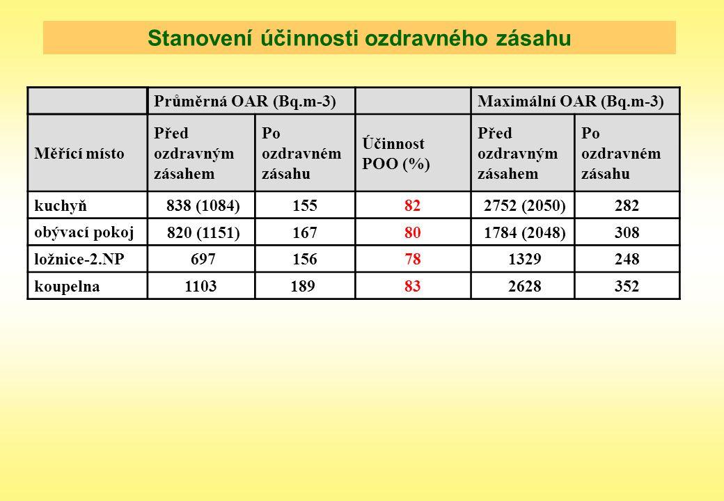 Stanovení účinnosti ozdravného zásahu Průměrná OAR (Bq.m-3) Maximální OAR (Bq.m-3) Měřící místo Před ozdravným zásahem Po ozdravném zásahu Účinnost PO