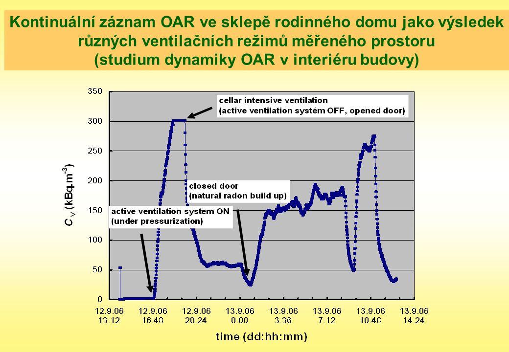 Kontinuální záznam OAR ve sklepě rodinného domu jako výsledek různých ventilačních režimů měřeného prostoru (studium dynamiky OAR v interiéru budovy)