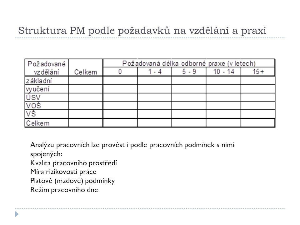 Struktura PM podle požadavků na vzdělání a praxi Analýzu pracovních lze provést i podle pracovních podmínek s nimi spojených: Kvalita pracovního prost