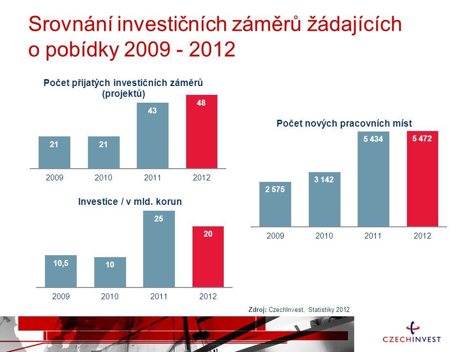 Srovnání investičních záměrů žádajících o pobídky 2009 - 2012 Zdroj: CzechInvest, Statistiky 2012