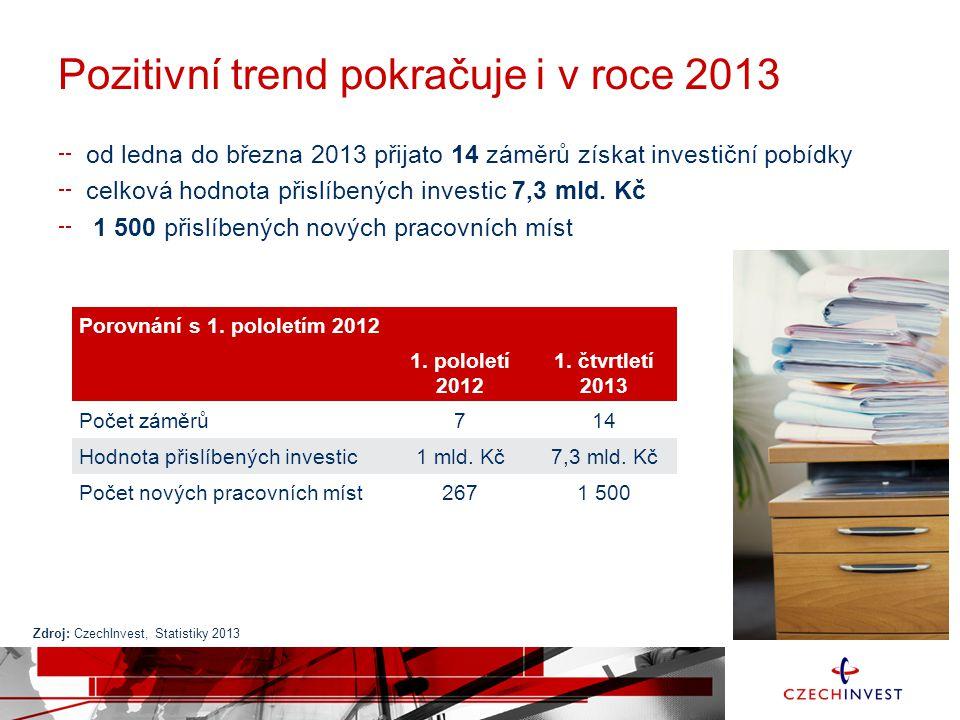 Pozitivní trend pokračuje i v roce 2013 od ledna do března 2013 přijato 14 záměrů získat investiční pobídky celková hodnota přislíbených investic 7,3 mld.
