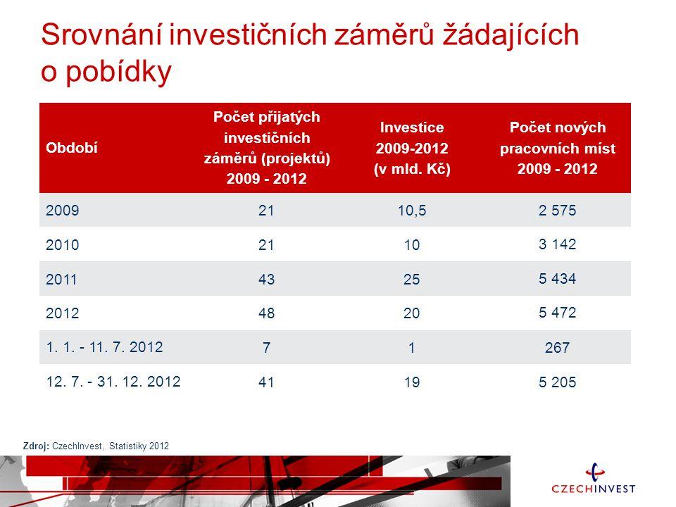 Srovnání investičních záměrů žádajících o pobídky Období Počet přijatých investičních záměrů (projektů) 2009 - 2012 Investice 2009-2012 (v mld.