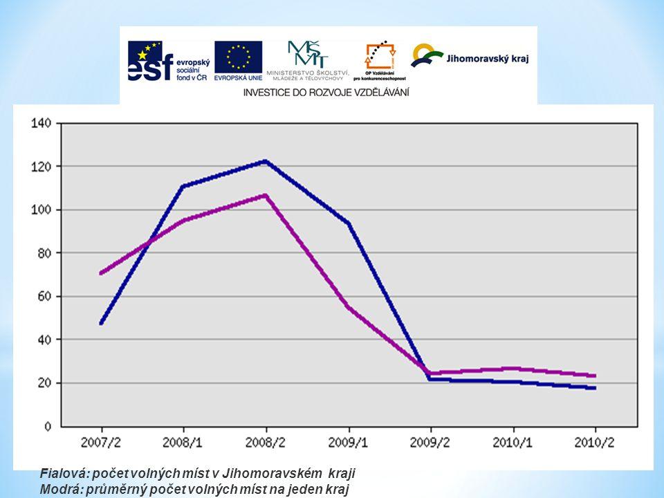 Fialová: počet volných míst v Jihomoravském kraji Modrá: průměrný počet volných míst na jeden kraj
