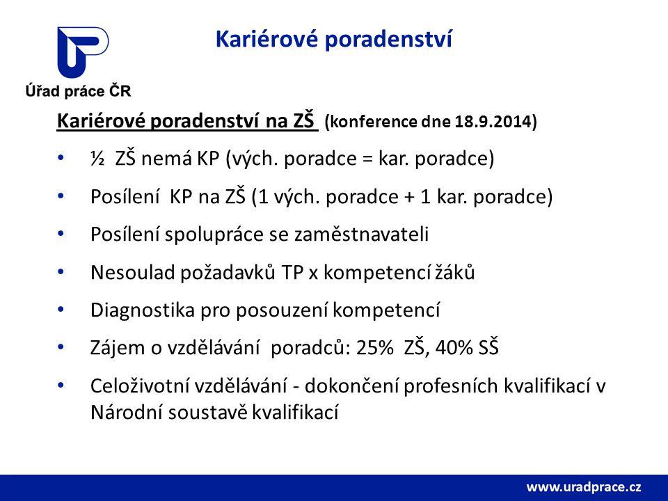 Kariérové poradenství Kariérové poradenství na ZŠ (konference dne 18.9.2014) ½ ZŠ nemá KP (vých.
