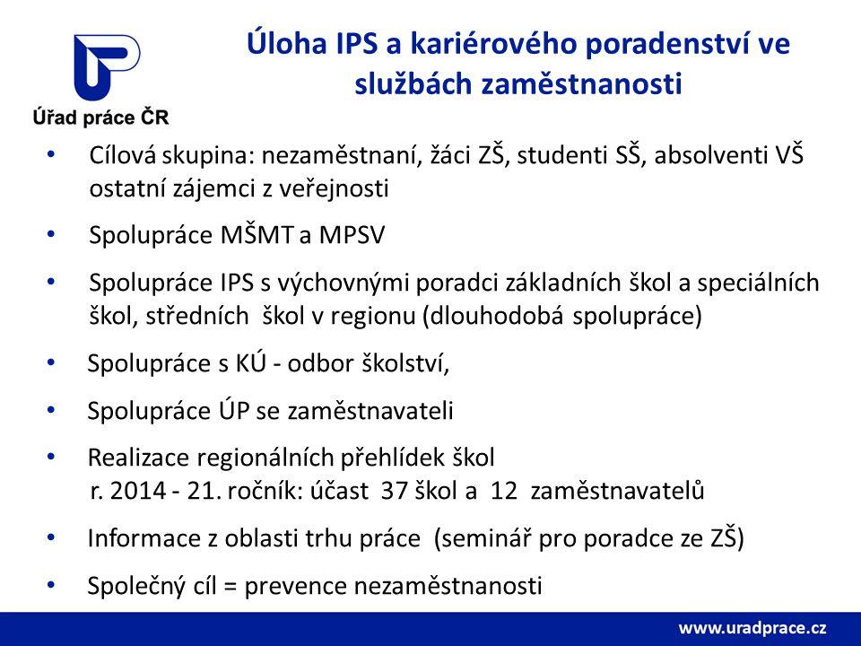Úloha IPS a kariérového poradenství ve službách zaměstnanosti Cílová skupina: nezaměstnaní, žáci ZŠ, studenti SŠ, absolventi VŠ ostatní zájemci z veřejnosti Spolupráce MŠMT a MPSV Spolupráce IPS s výchovnými poradci základních škol a speciálních škol, středních škol v regionu (dlouhodobá spolupráce) Spolupráce s KÚ - odbor školství, Spolupráce ÚP se zaměstnavateli Realizace regionálních přehlídek škol r.