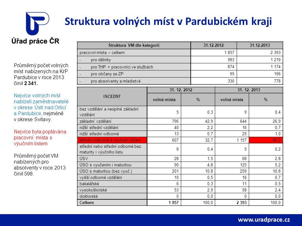 Struktura volných míst v Pardubickém kraji Struktura VM dle kategorií31.12.201231.12.2013 pracovní místa – celkem:1 8572 393 - pro dělníky 9831 219 - pro THP + pracovníci ve službách 8741 174 - pro občany se ZP 95196 - pro absolventy a mladistvé 330778 Průměrný počet volných míst nabízených na KrP Pardubice v roce 2013 činil 2 341.