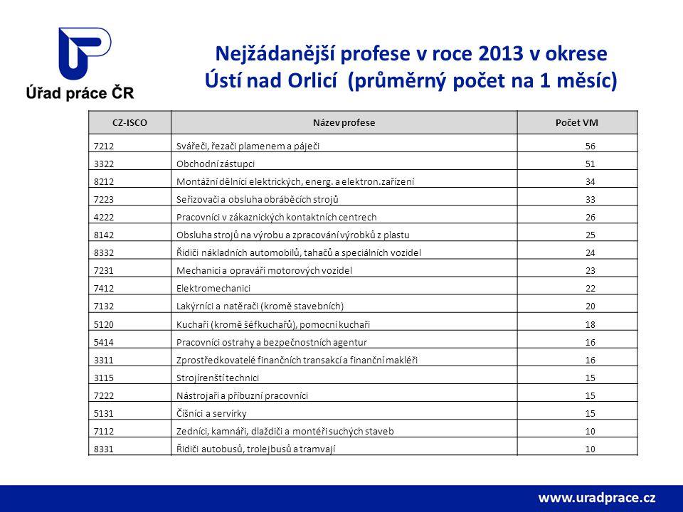 Nejžádanější profese v roce 2013 v okrese Ústí nad Orlicí (průměrný počet na 1 měsíc) CZ-ISCONázev profesePočet VM 7212Svářeči, řezači plamenem a páječi56 3322Obchodní zástupci51 8212Montážní dělníci elektrických, energ.