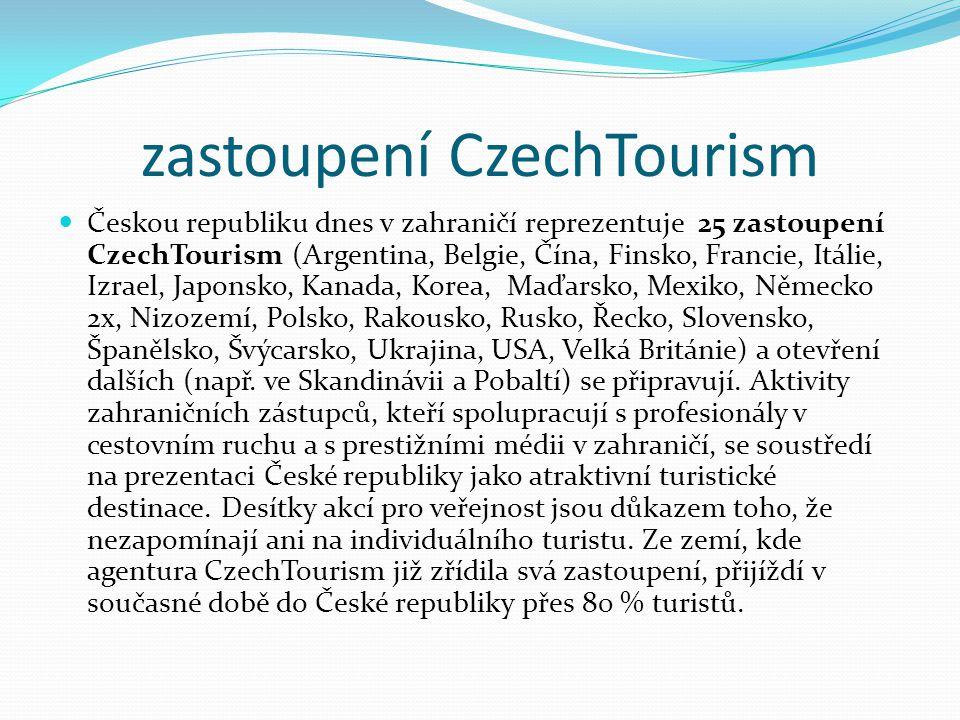 zastoupení CzechTourism Českou republiku dnes v zahraničí reprezentuje 25 zastoupení CzechTourism (Argentina, Belgie, Čína, Finsko, Francie, Itálie, I