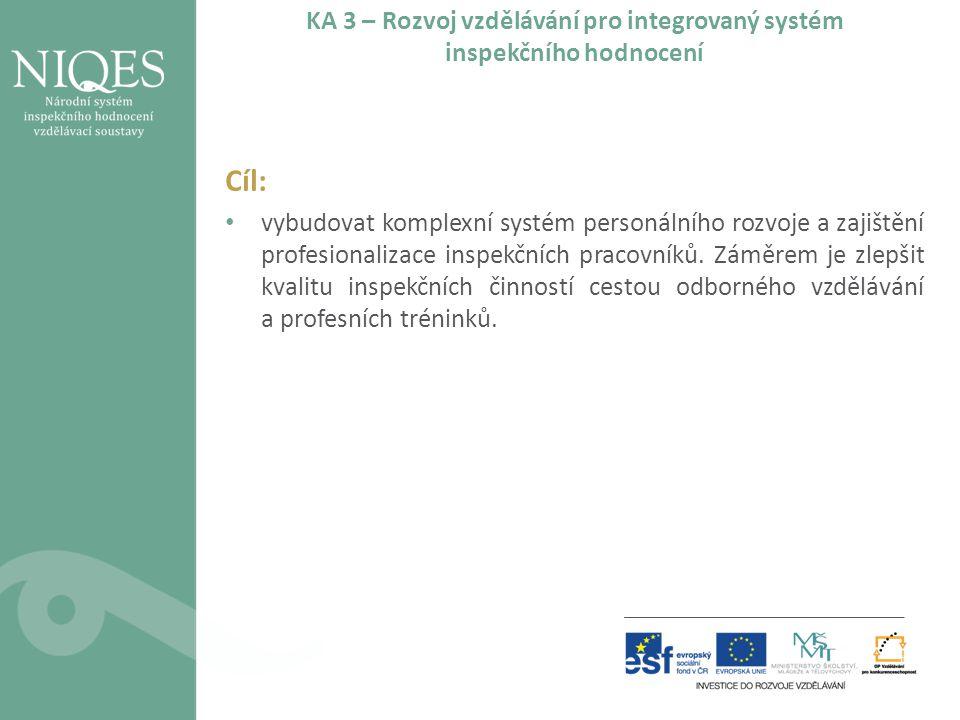 KA 3 – Rozvoj vzdělávání pro integrovaný systém inspekčního hodnocení Cíl: vybudovat komplexní systém personálního rozvoje a zajištění profesionalizac