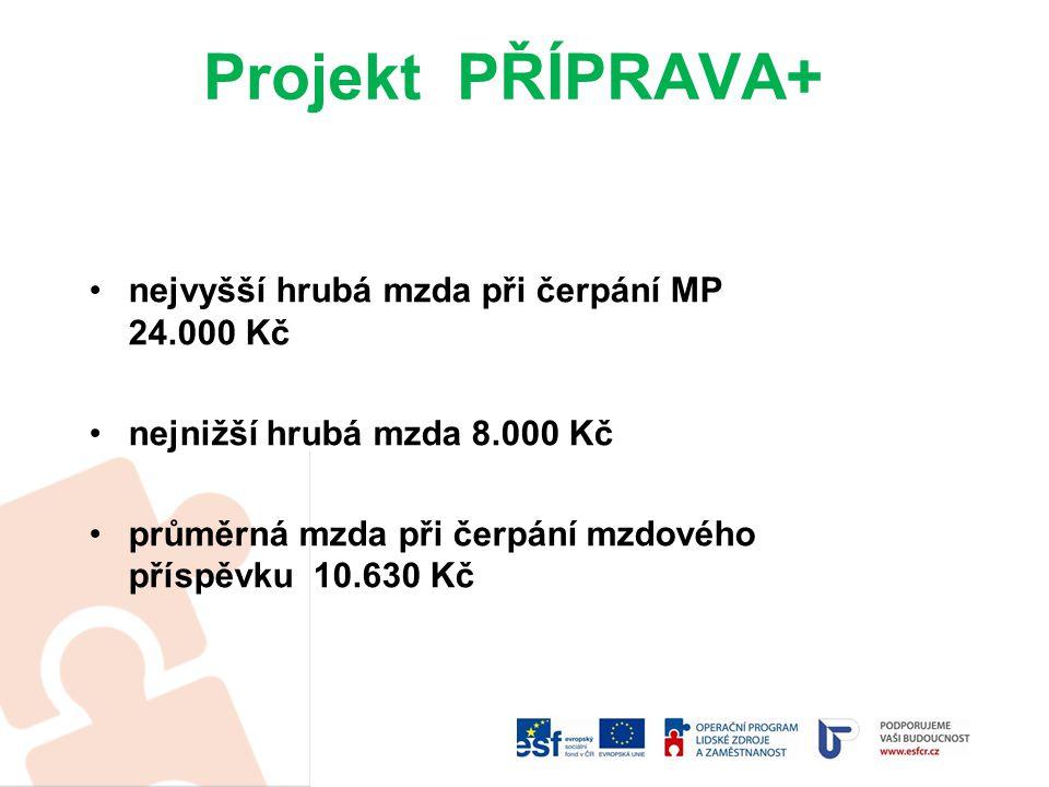 Projekt PŘÍPRAVA+ nejvyšší hrubá mzda při čerpání MP 24.000 Kč nejnižší hrubá mzda 8.000 Kč průměrná mzda při čerpání mzdového příspěvku 10.630 Kč