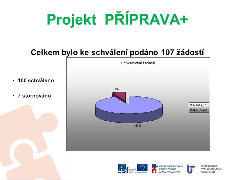 Projekt PŘÍPRAVA+ Celkem bylo ke schválení podáno 107 žádostí 100 schváleno 7 stornováno