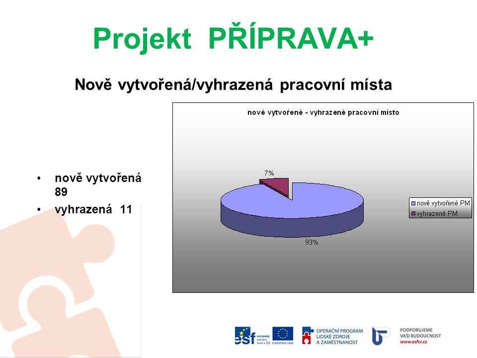Projekt PŘÍPRAVA+ Nově vytvořená/vyhrazená pracovní místa nově vytvořená 89 vyhrazená 11