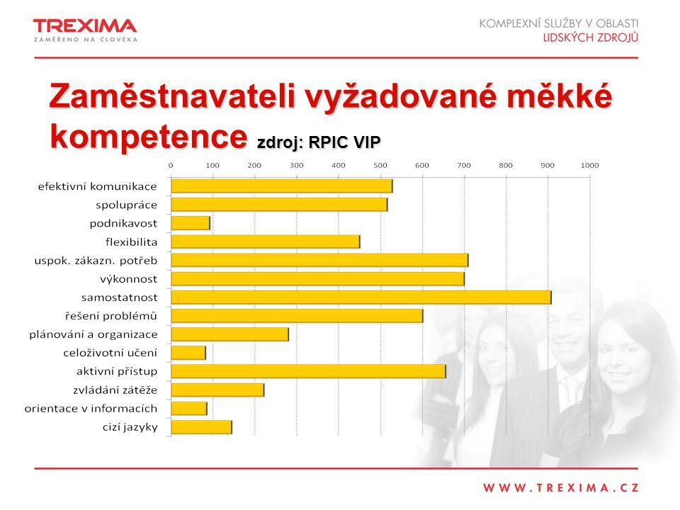Zaměstnavateli vyžadované měkké kompetence zdroj: RPIC VIP