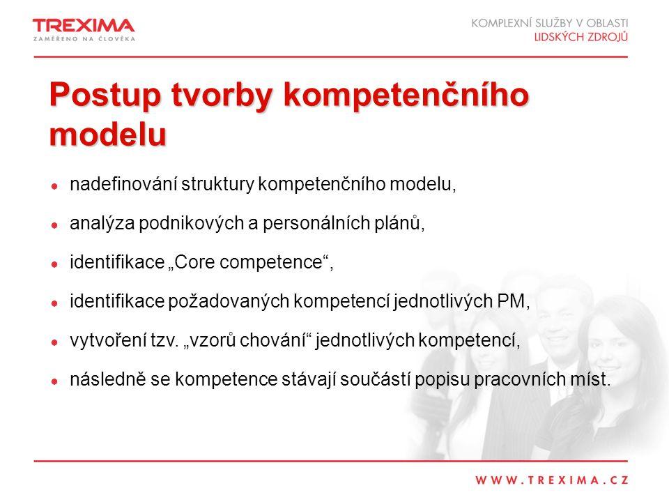 """Postup tvorby kompetenčního modelu ● nadefinování struktury kompetenčního modelu, ● analýza podnikových a personálních plánů, ● identifikace """"Core competence , ● identifikace požadovaných kompetencí jednotlivých PM, ● vytvoření tzv."""