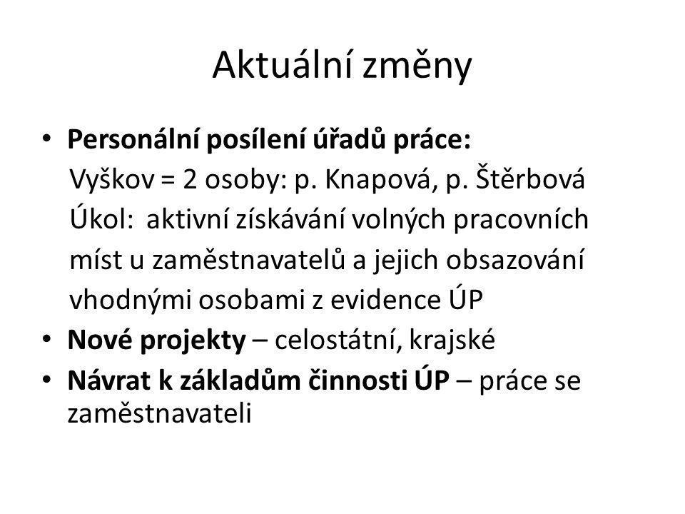 Aktuální změny Personální posílení úřadů práce: Vyškov = 2 osoby: p. Knapová, p. Štěrbová Úkol: aktivní získávání volných pracovních míst u zaměstnava
