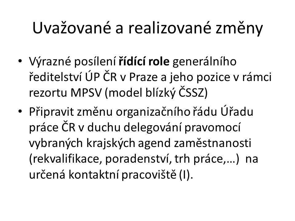 Uvažované a realizované změny Výrazné posílení řídící role generálního ředitelství ÚP ČR v Praze a jeho pozice v rámci rezortu MPSV (model blízký ČSSZ) Připravit změnu organizačního řádu Úřadu práce ČR v duchu delegování pravomocí vybraných krajských agend zaměstnanosti (rekvalifikace, poradenství, trh práce,…) na určená kontaktní pracoviště (I).