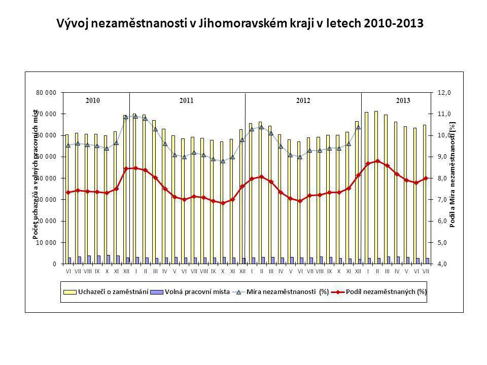Vývoj nezaměstnanosti v Jihomoravském kraji v letech 2010-2013