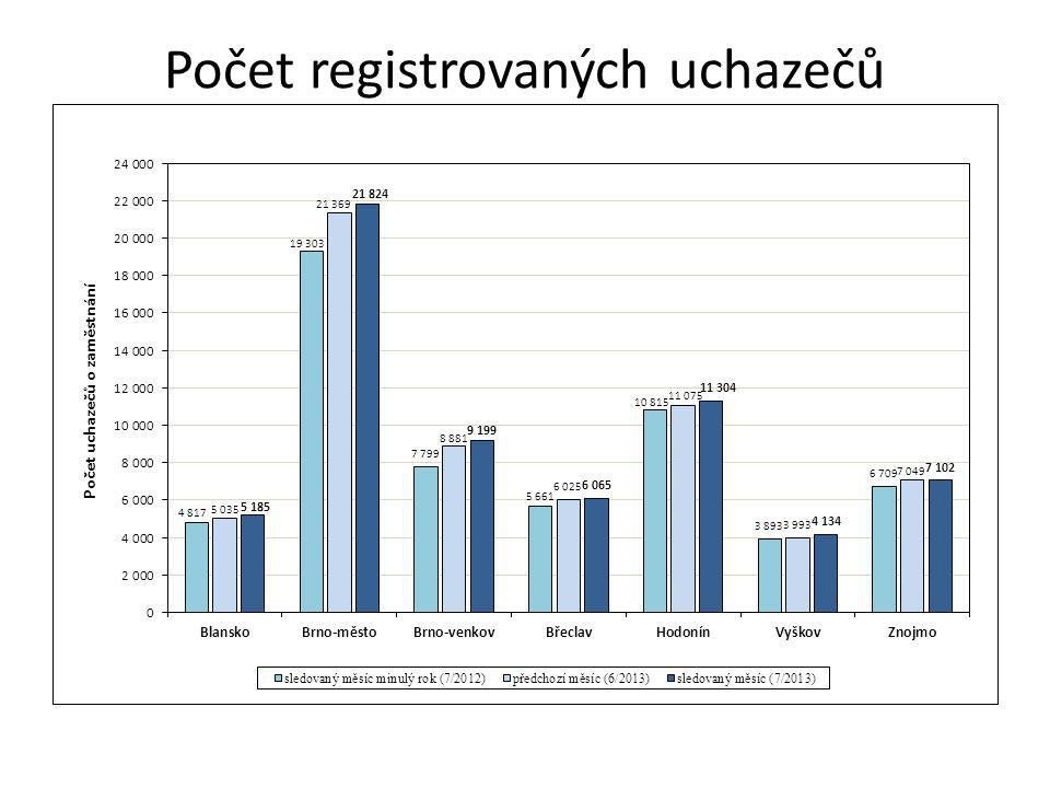 Počet registrovaných uchazečů