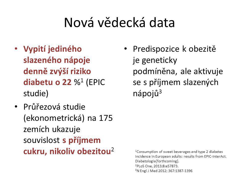 Nová vědecká data Vypití jediného slazeného nápoje denně zvýší riziko diabetu o 22 % 1 (EPIC studie) Průřezová studie (ekonometrická) na 175 zemích ukazuje souvislost s příjmem cukru, nikoliv obezitou 2 Predispozice k obezitě je geneticky podmíněna, ale aktivuje se s příjmem slazených nápojů 3 1 Consumption of sweet beverages and type 2 diabetes incidence in European adults: results from EPIC-InterAct.