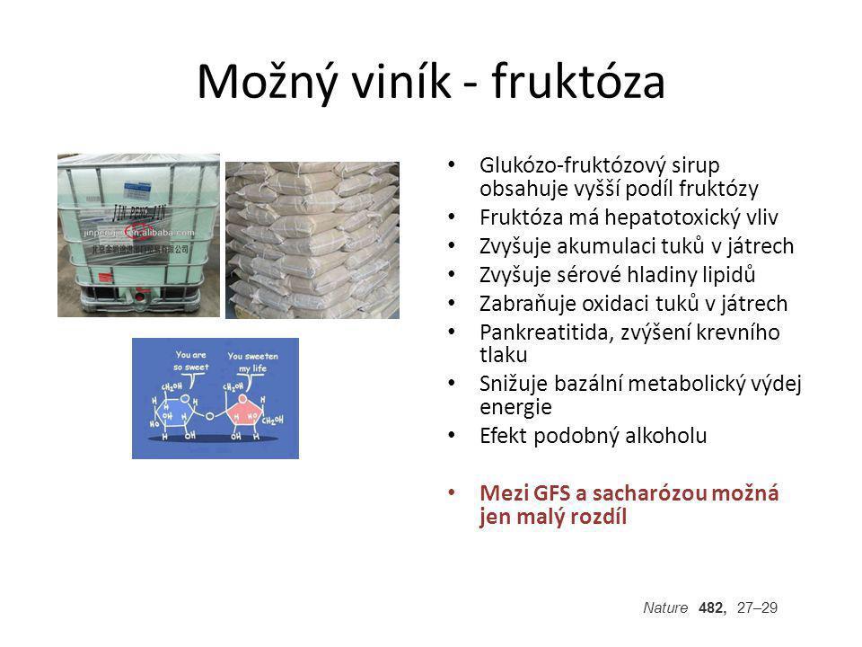 Možný viník - fruktóza Glukózo-fruktózový sirup obsahuje vyšší podíl fruktózy Fruktóza má hepatotoxický vliv Zvyšuje akumulaci tuků v játrech Zvyšuje sérové hladiny lipidů Zabraňuje oxidaci tuků v játrech Pankreatitida, zvýšení krevního tlaku Snižuje bazální metabolický výdej energie Efekt podobný alkoholu Mezi GFS a sacharózou možná jen malý rozdíl Nature 482, 27–29