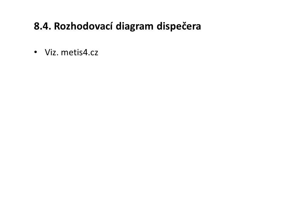 8.4. Rozhodovací diagram dispečera Viz. metis4.cz