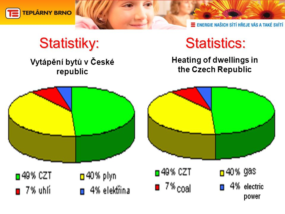 Statistiky:Statistics: Heating of dwellings in the Czech Republic Vytápění bytů v České republic