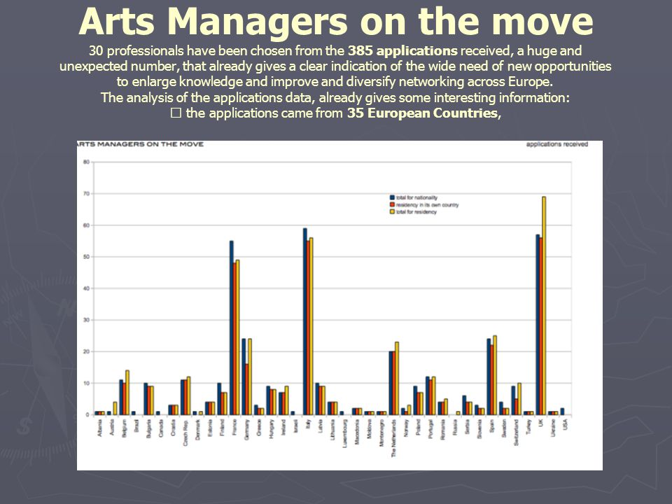 Arts Managers on the move 30 professionals have been chosen from the 385 applications received, a huge and unexpected number, that already gives a clear indication of the wide need of new opportunities to enlarge knowledge and improve and diversify networking across Europe.