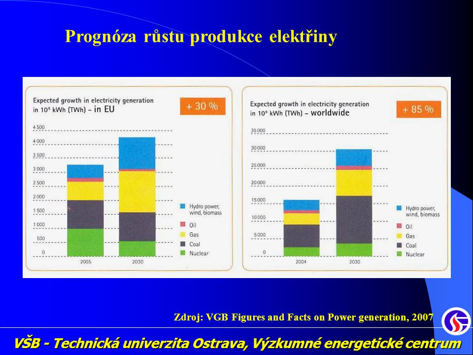 Prognóza růstu produkce elektřiny Zdroj: VGB Figures and Facts on Power generation, 2007
