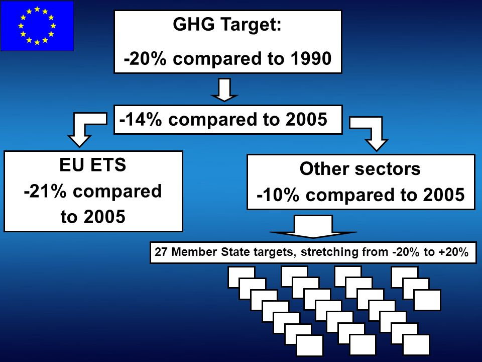 GHG Target: -20% compared to 1990 -14% compared to 2005 EU ETS -21% compared to 2005 Other sectors -10% compared to 2005 27 Member State targets, stretching from -20% to +20%