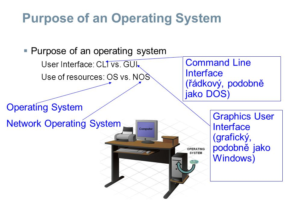 Purpose of an Operating System  Purpose of an operating system User Interface: CLI vs.