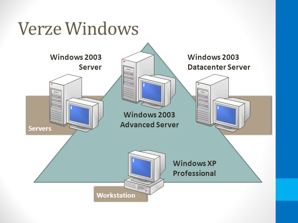 Servers Workstation Verze Windows Windows XP Professional Windows 2003 Advanced Server Windows 2003 Server Windows 2003 Datacenter Server
